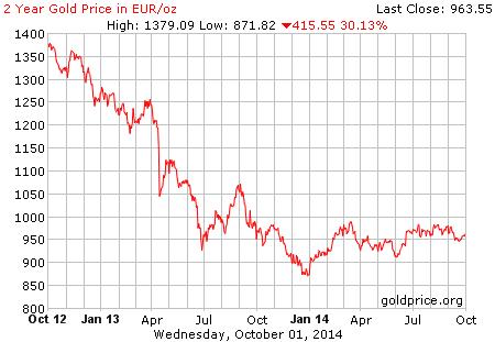 gold_2_year_o_eur